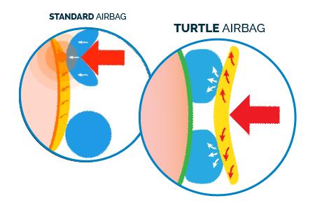 tecnologia turtle